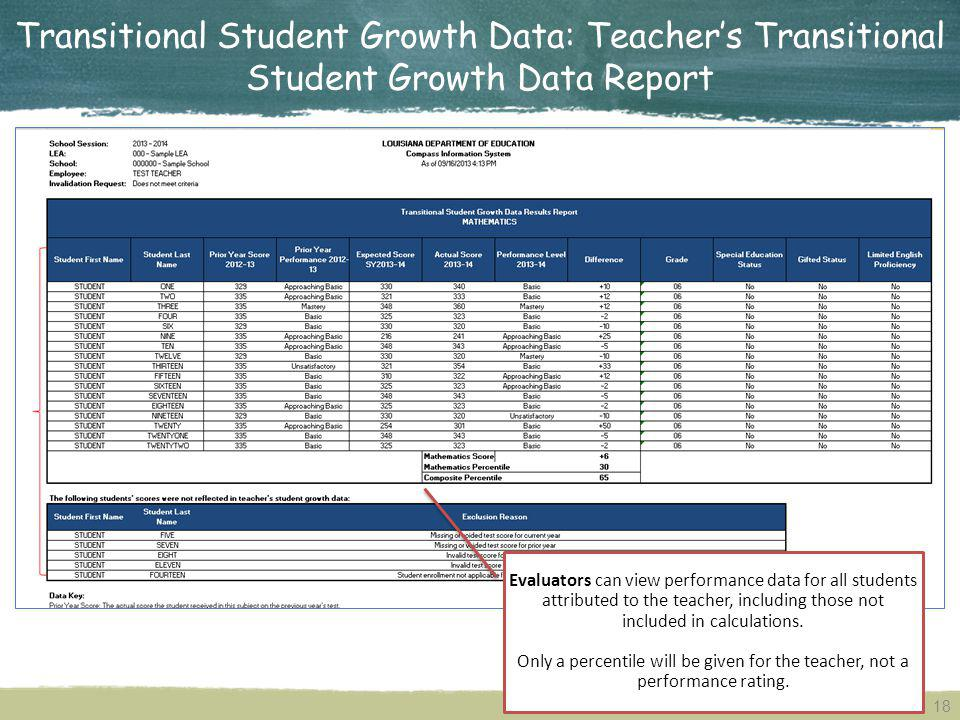 Transitional Student Growth Data: Teacher's Transitional Student Growth Data Report
