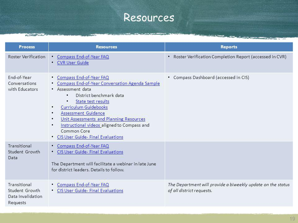 Resources Process Resources Reports Roster Verification
