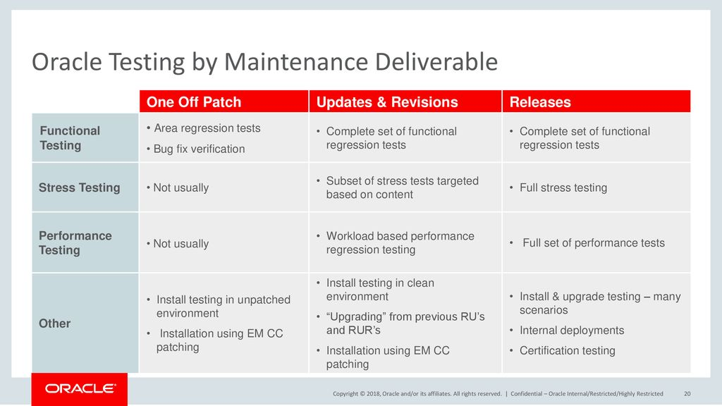 Oracle Testing by Maintenance Deliverable