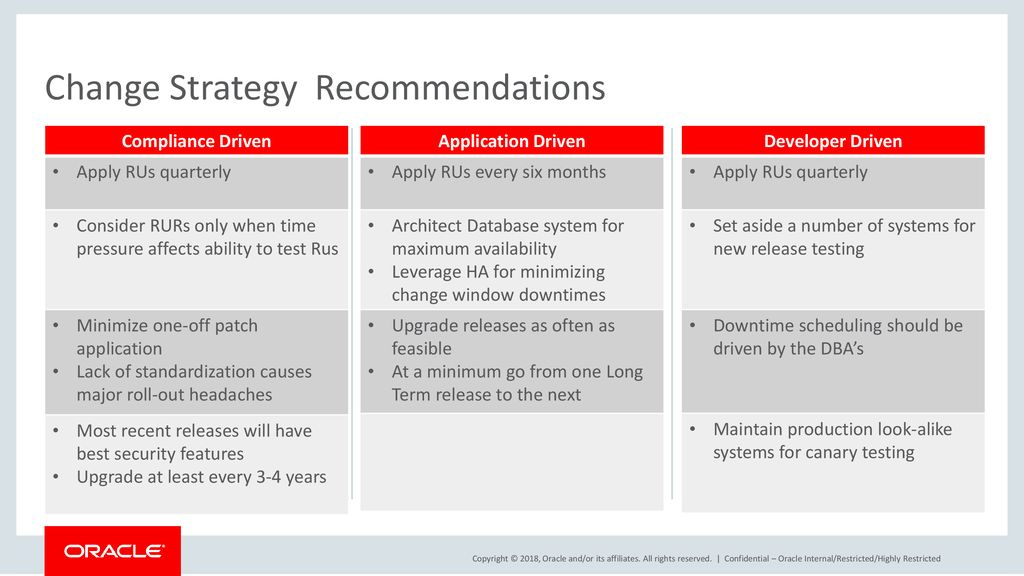 Change Strategy Recommendations