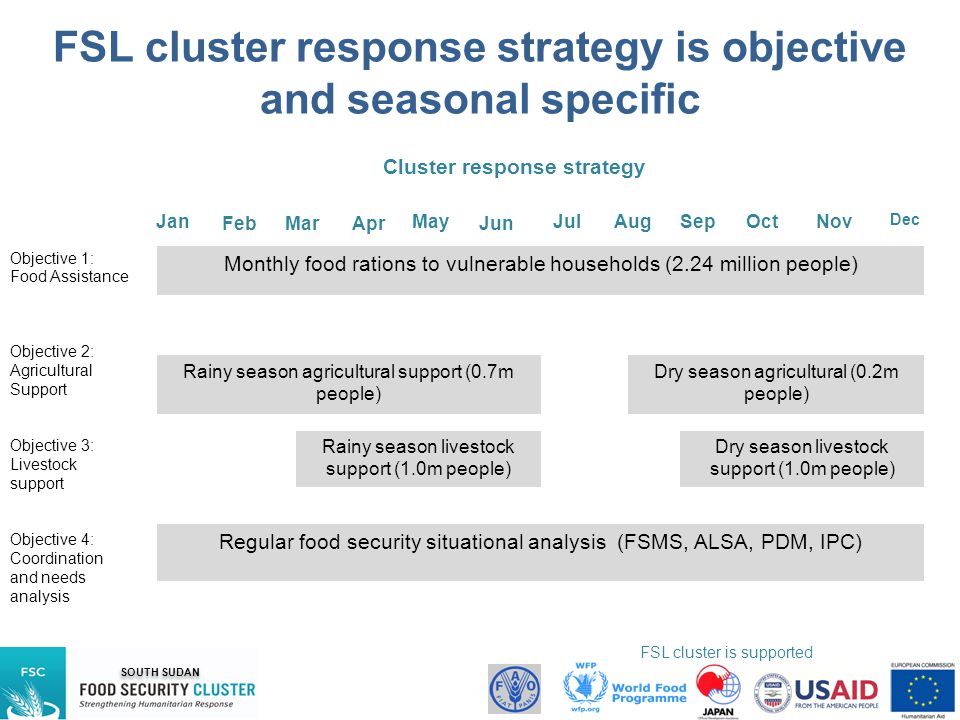 FSL cluster response strategy is objective and seasonal specific
