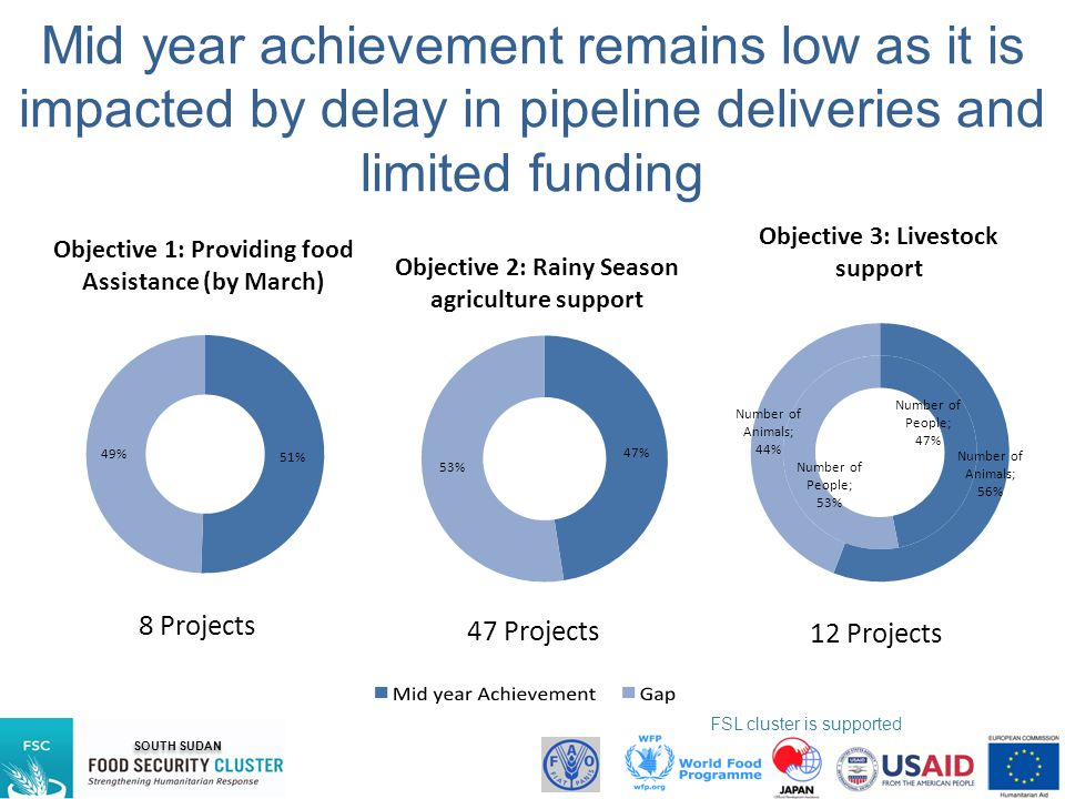 Mid year achievement remains low as it is impacted by delay in pipeline deliveries and limited funding
