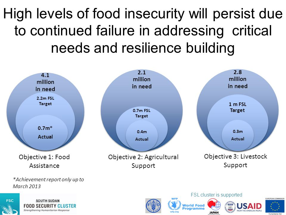 High levels of food insecurity will persist due to continued failure in addressing critical needs and resilience building