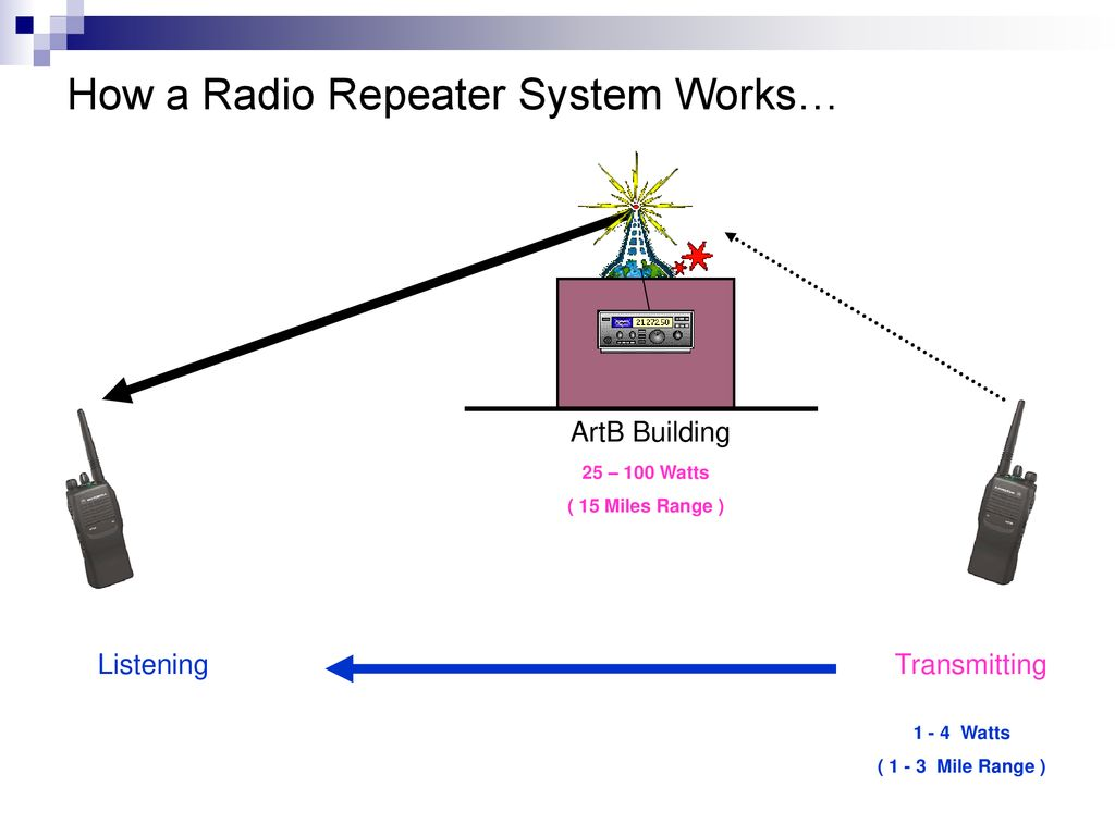 Campus Portable Radio Procedures - ppt download