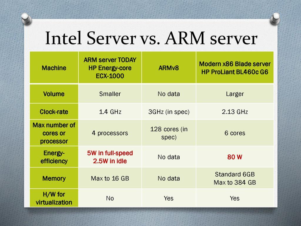 ARMvisor - A KVM Based Hypervisor for ARM - ppt download