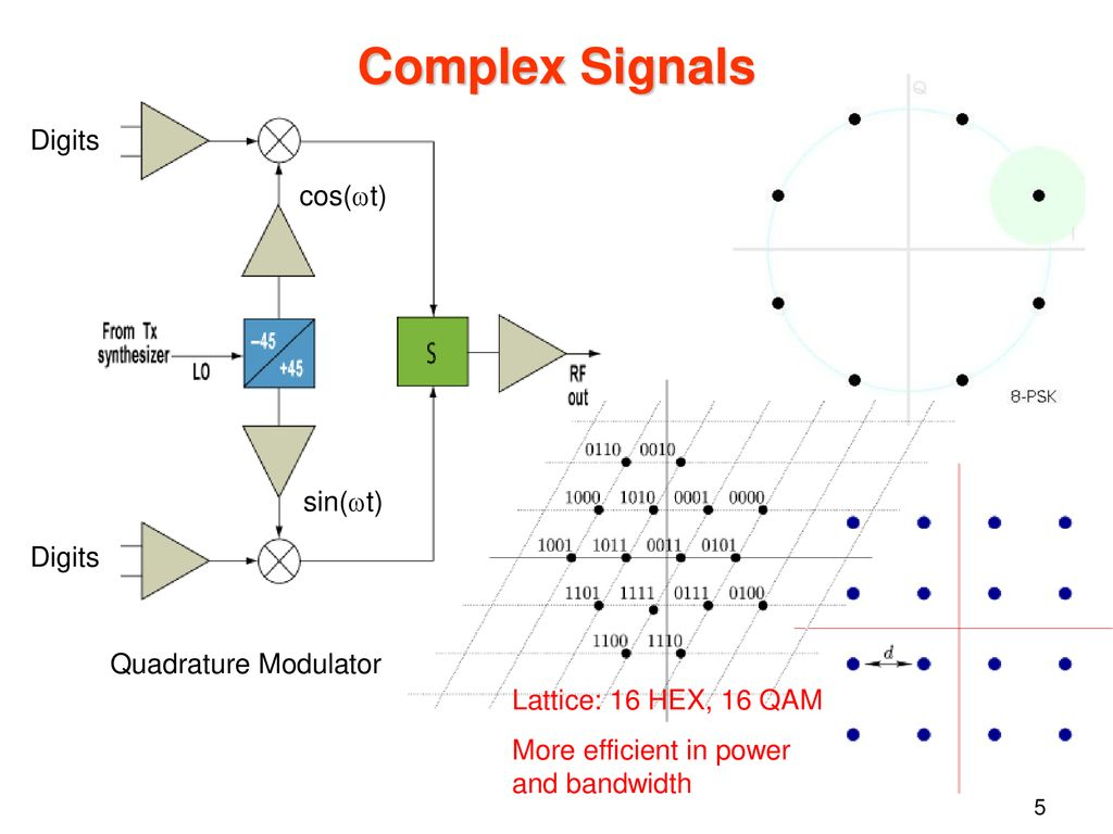 Lattices In Communications Ppt Download 8 Psk Block Diagram Performance Measures Power Efficiency 5 Complex