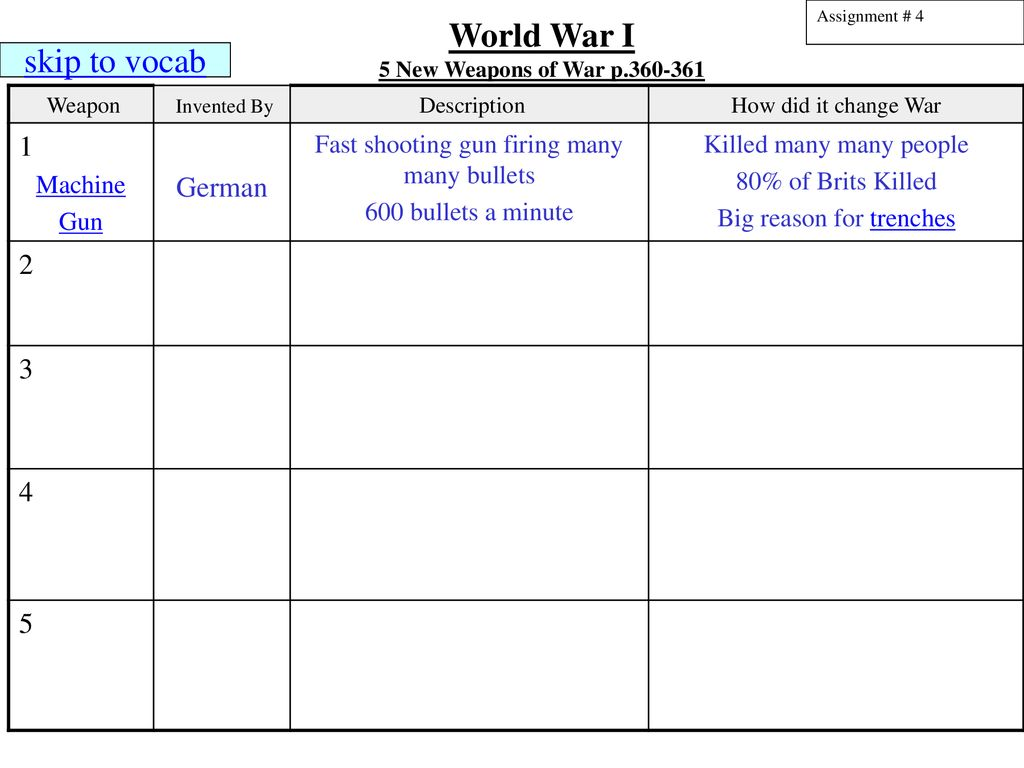World War I New Weapons of War p Weapon - ppt download