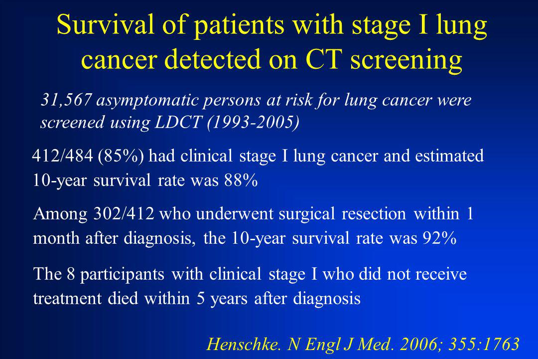 Survival of patients with stage I lung cancer detected on CT screening
