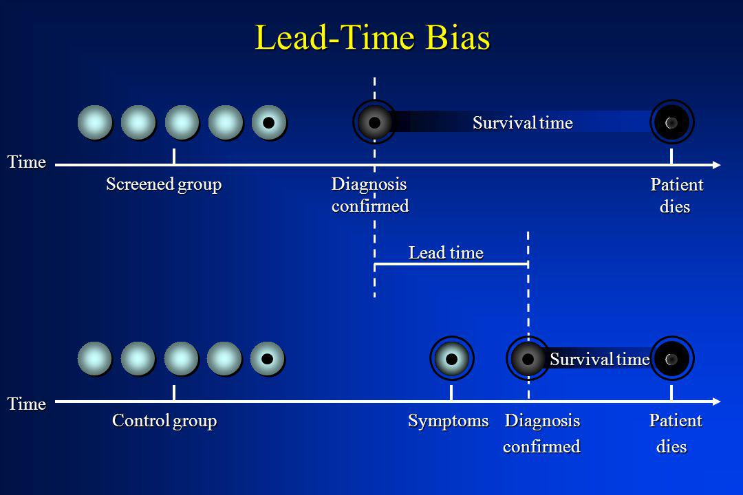 Lead-Time Bias confirmed dies Survival time Time Screened group