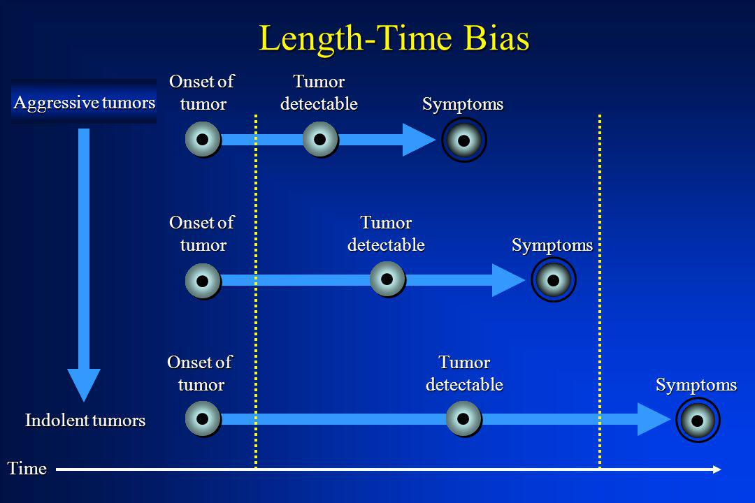 Length-Time Bias Onset of tumor Tumor detectable Aggressive tumors