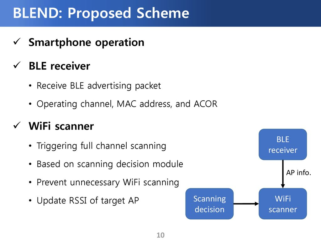 BLEND: BLE Beacon-Aided Fast WiFi Handoff for Smartphones - ppt download