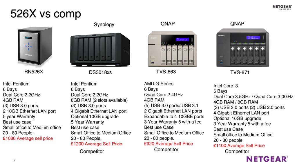 Including Competitive sku's - ppt download