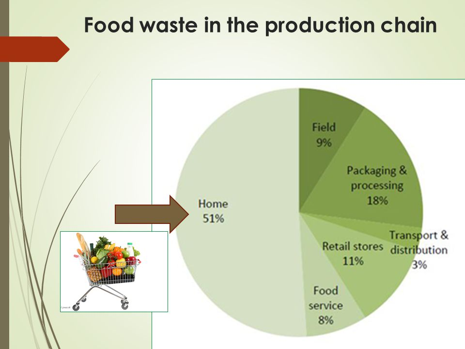 Food waste in the production chain