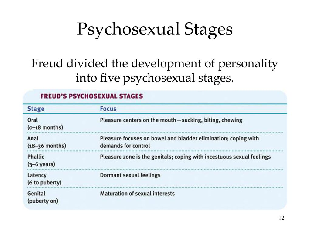 Criticisms of freuds psychosexual developmental theory have centered on