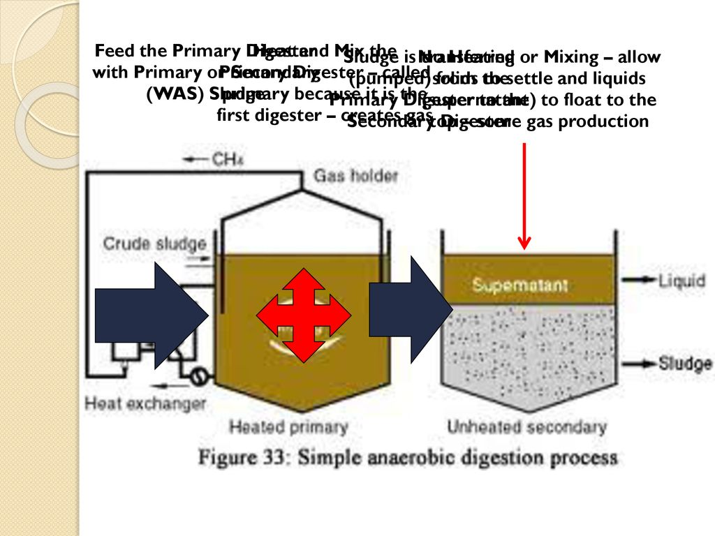 Idem Operator Certification Information Ppt Download Simplebiogasdigesterdiagramjpg Feed The Primary Digester With Or Secondary Was Sludge