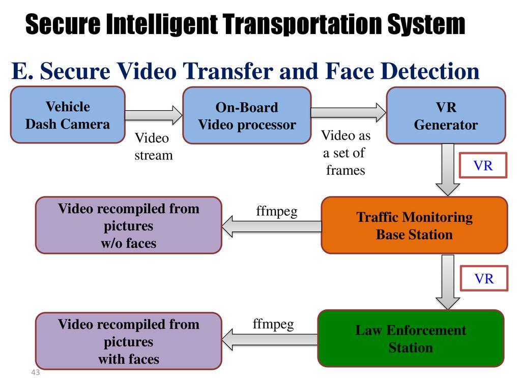 Autonomous V2V: Security, Privacy, Safety - ppt download