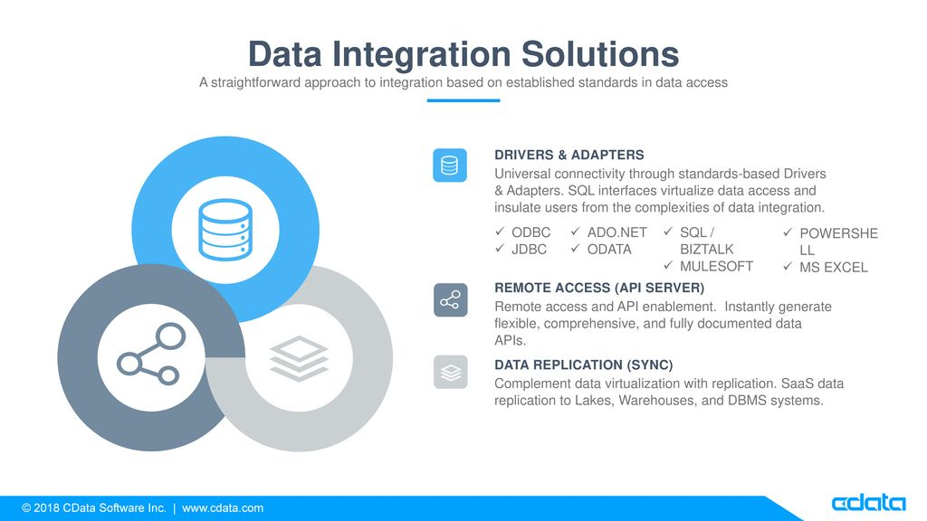SQL Integration Hubs Bridge Cloud and On-Premise Data - ppt download