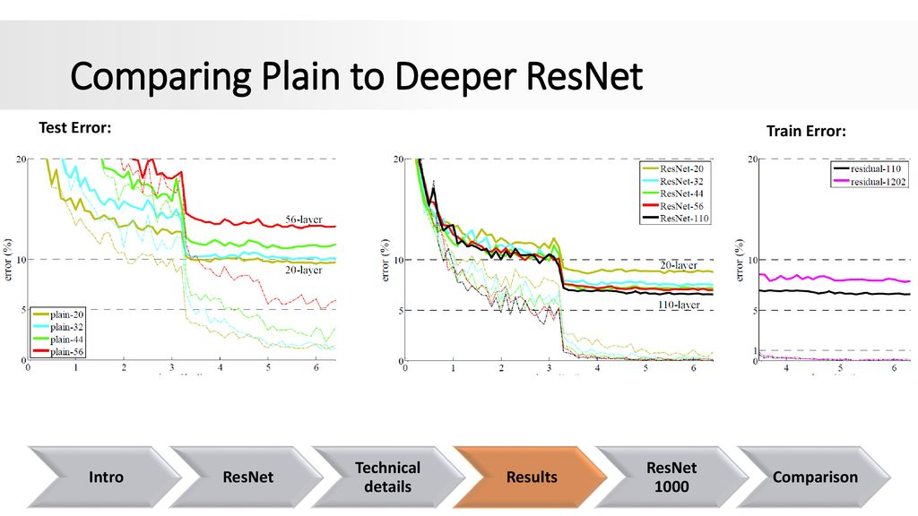Deep Residual Learning for Image Recognition - ppt download