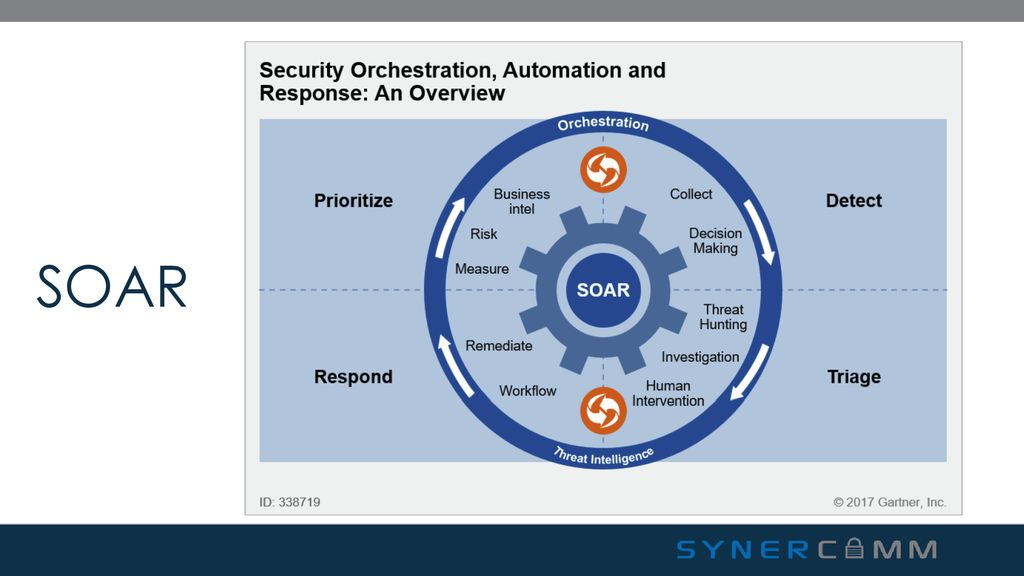 Security Orchestration Automation and Response (SOAR) Technical Resolution