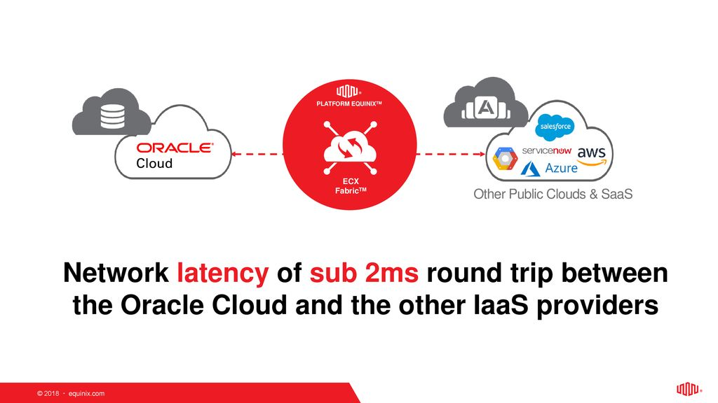 Multicloud Applications with Oracle Cloud Infrastructure and