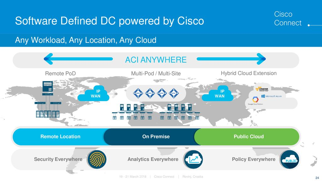 Software Defined DC powered by Cisco - ppt download