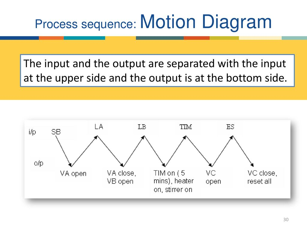 Process sequence: Motion Diagram