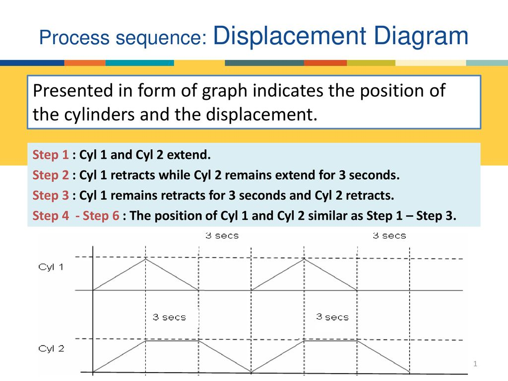 Process sequence: Displacement Diagram