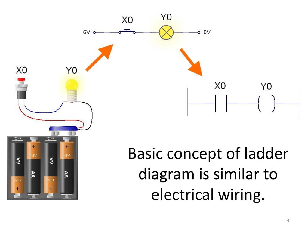 Basic concept of ladder diagram is similar to electrical wiring.