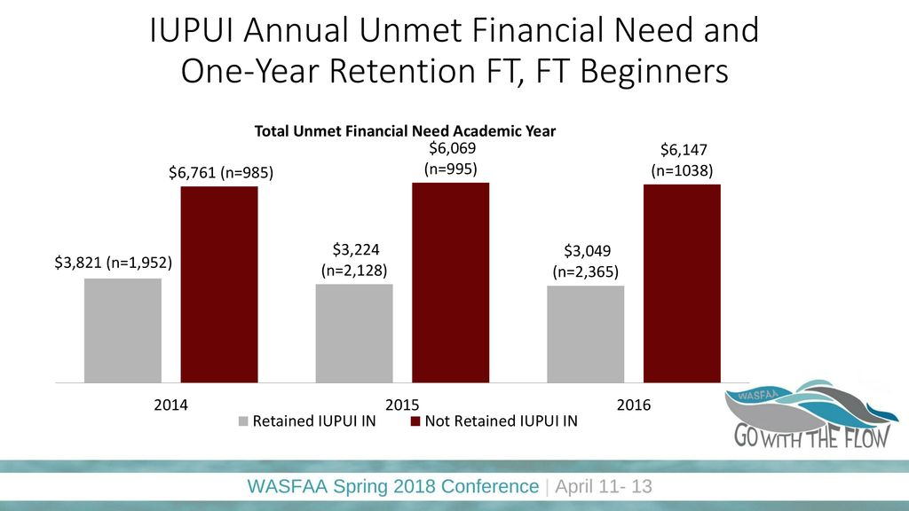 Iupui Financial Aid >> Practical Strategies For Your Campus To Serve Under