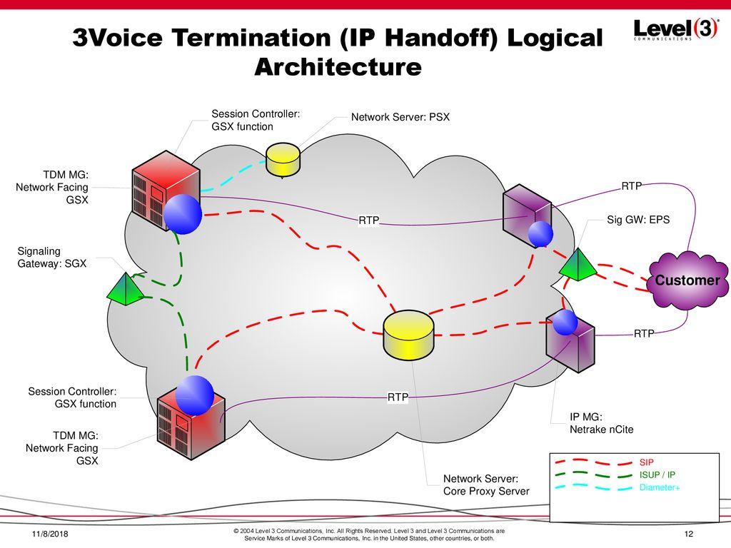 Level 3 Voice Services Network Architecture June 15, ppt download