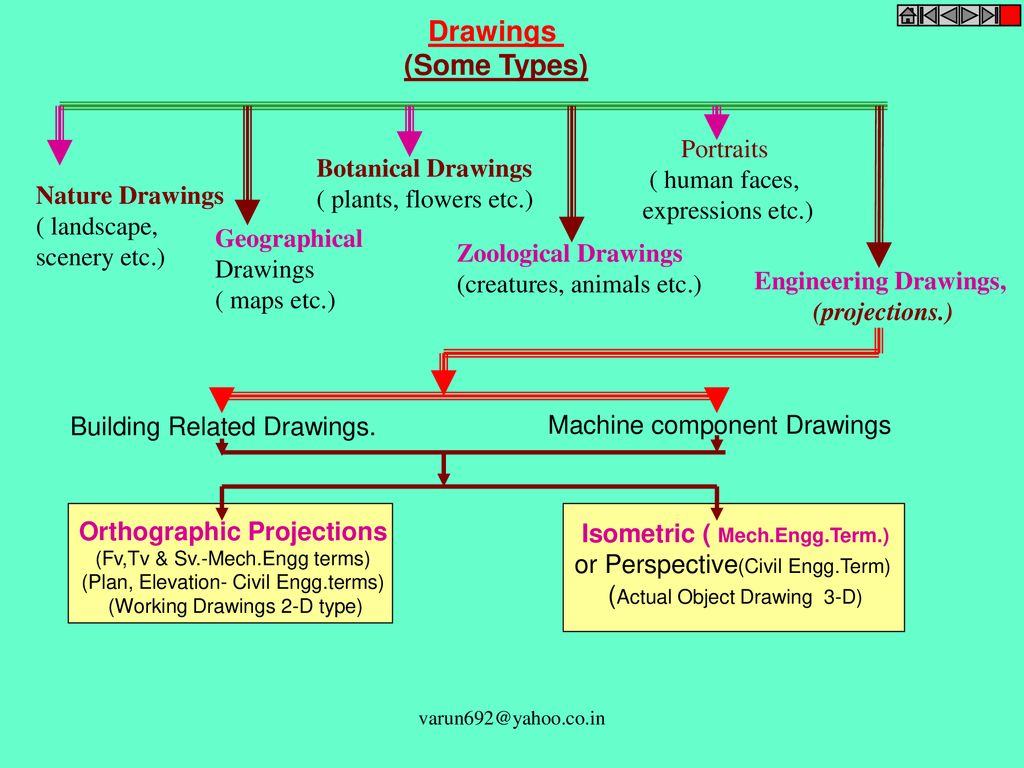 Engineering Curves – I 1  Classification - ppt download