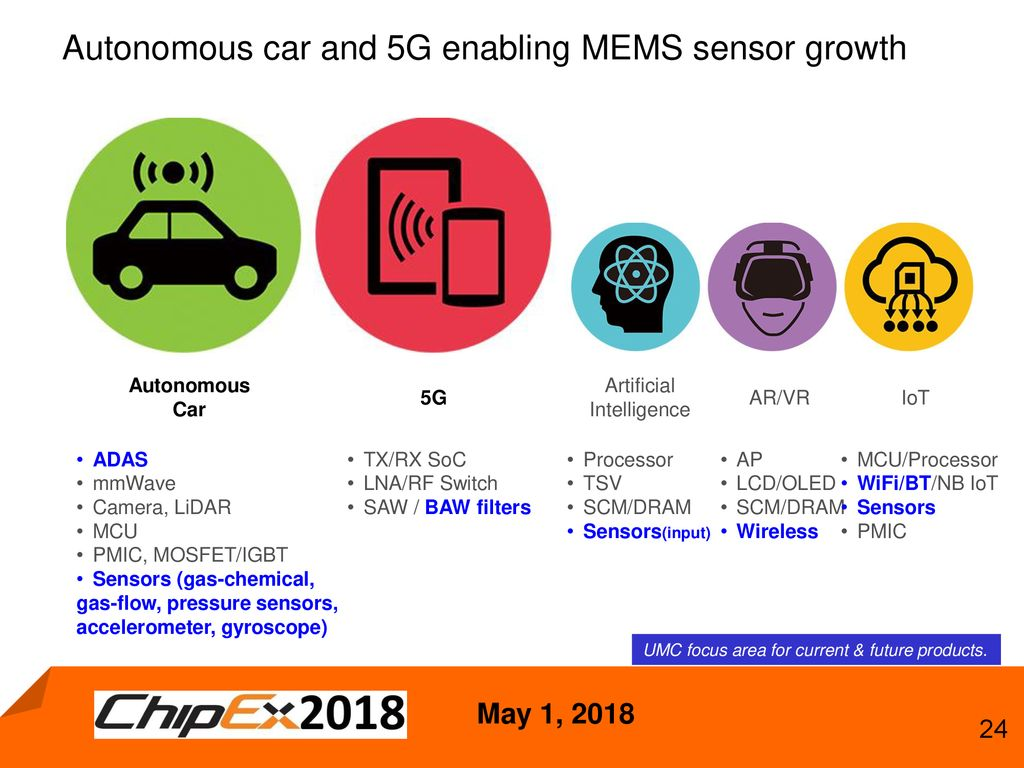 Driving ICs to Activate New AI Based Electronic Devices and