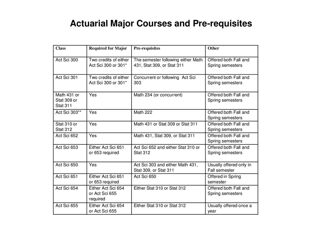 Group Student Advising - ppt download