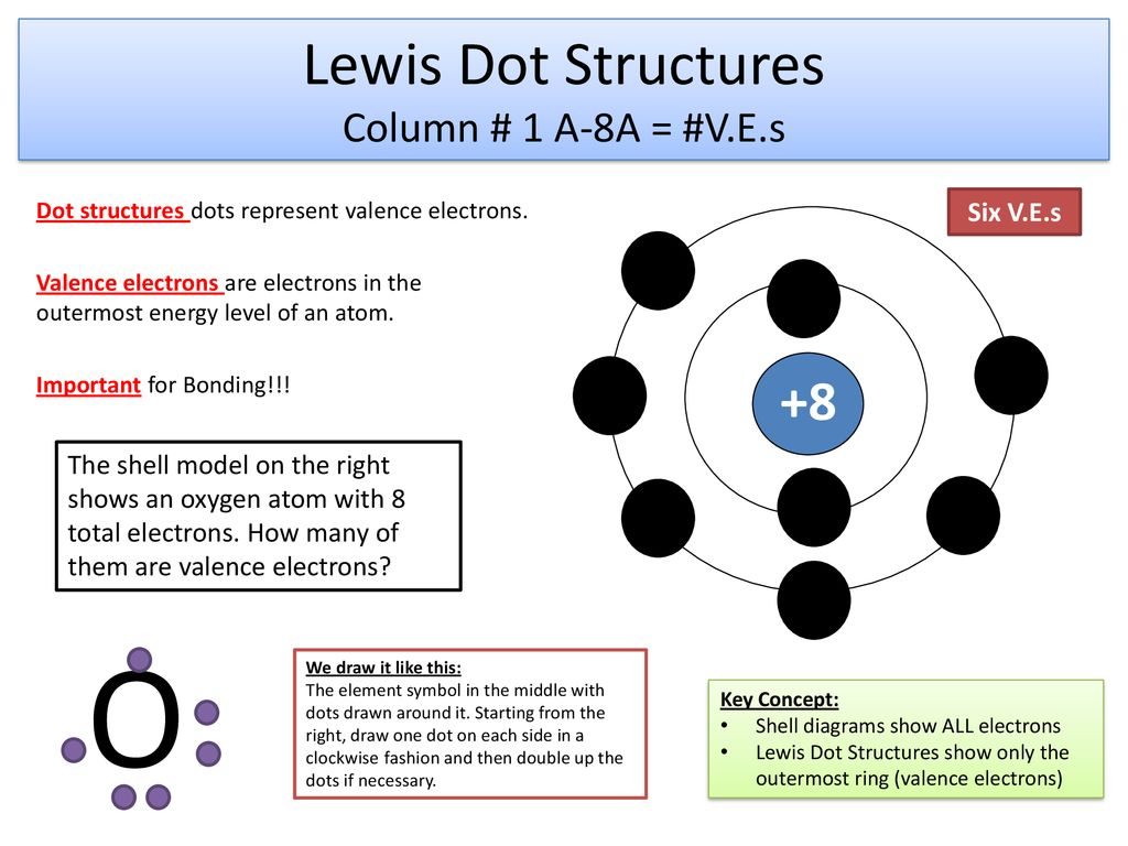 Lewis+Dot+Structures+Column+%23+1+A 8A+%3D+%23V.E.s bohr diagrams or shell models ppt download