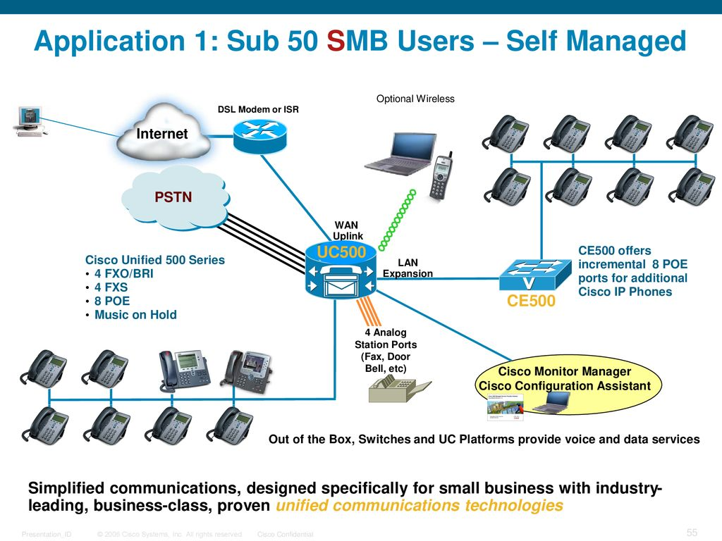 Introduction of UC500 Cisco Unified Communications 500