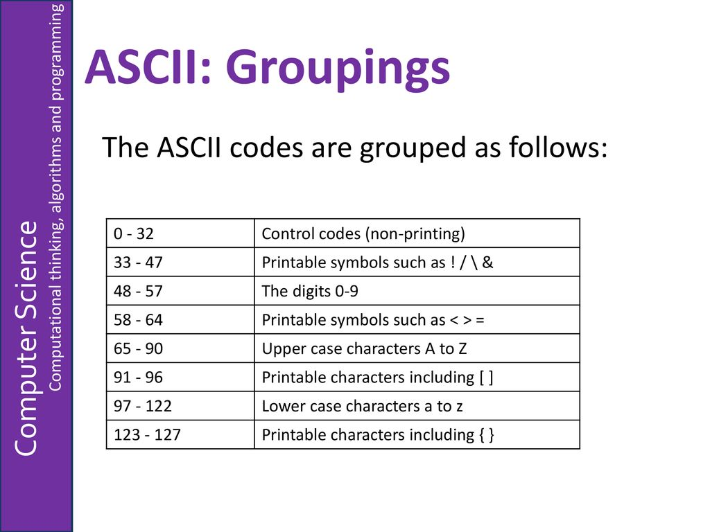 photo regarding Non Printable Ascii Characters identified as Symbolizing People - ppt obtain