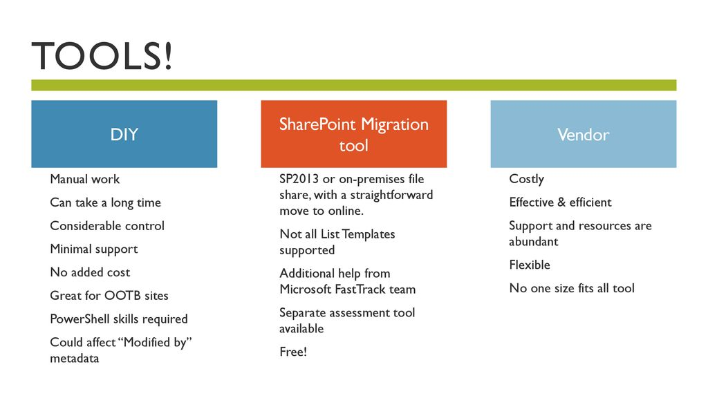 SharePoint Online: Migration Planning to avoid Mistakes