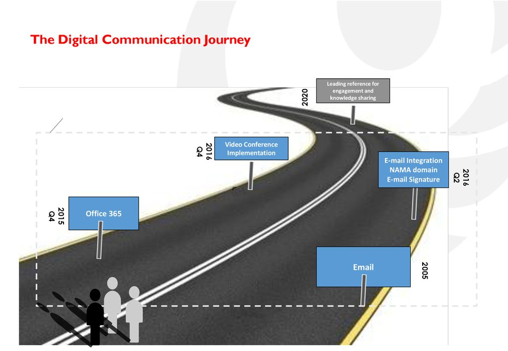 The Digital Communication Journey In Nama Group Presented By Mohammed Al Hafeedh Dpc April Ppt Download