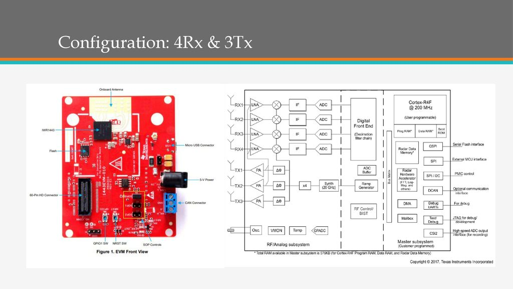 IWR 1443 Single-Chip 76-to-81GHz mm Wave Sensor Application Jeffery