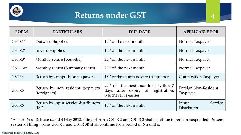 Standardised PPT on GST - ppt download