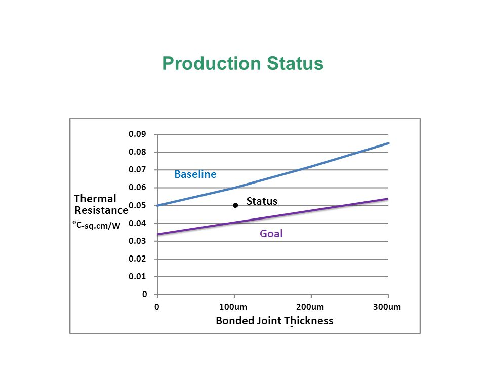Production Status Baseline Thermal Status ● Resistance Goal