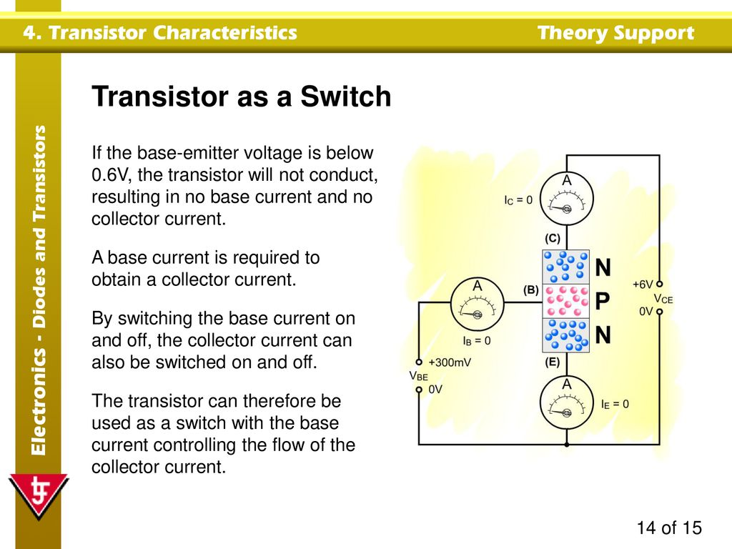 Transistor Characteristics Ppt Download The Act Like As A Switch When In On
