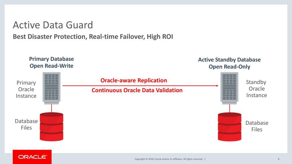 Oracle Maximum Availability Best Practices: Oracle Database