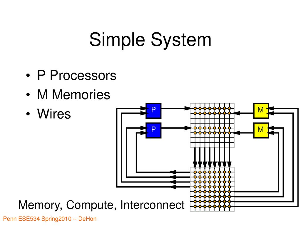 Ese534 Computer Organization Ppt Download Penn Manufacturing Wiring Diagrams Simple System P Processors M Memories Wires