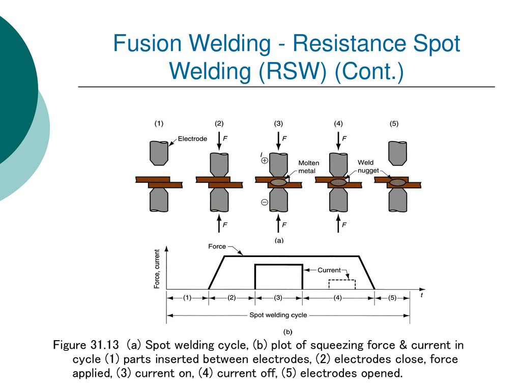 Joining Processes An All Inclusive Term Covering Such As Fusion Welding Diagram 23