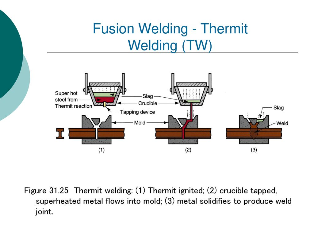 Joining Processes An All Inclusive Term Covering Such As Fusion Welding Diagram 34