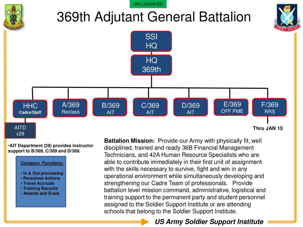 369th Adjutant General Battalion - ppt download