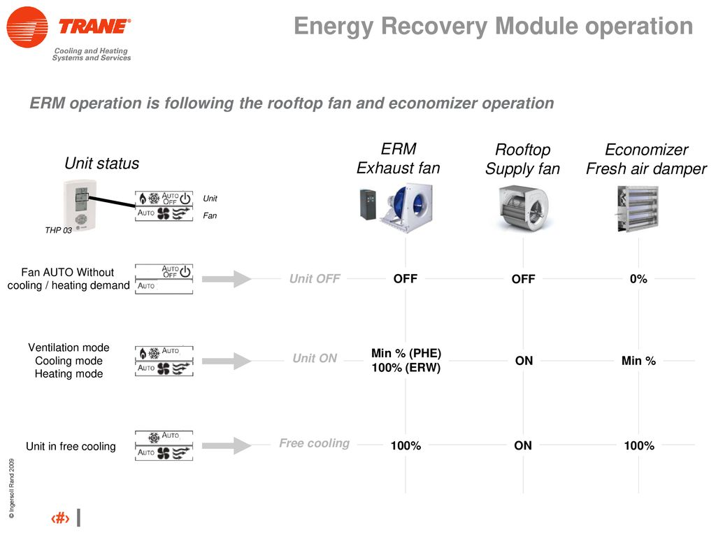 Voyager II and III – Energy Recovery Modules - ppt download