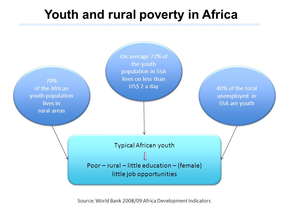 Youth and rural poverty in Africa