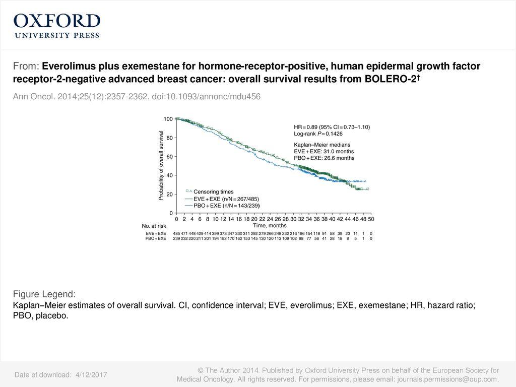 Hormone Receptor Positive Metastatic Breast Cancer - ppt download